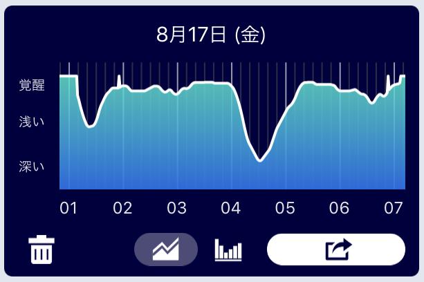 アプリ 睡眠